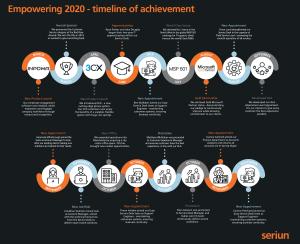 Timeline 2020